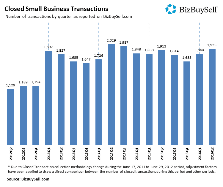 2016Q2_Closed_Small_Business_Transactions