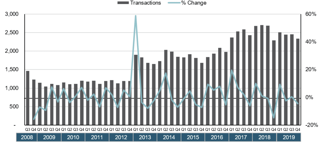m&a transactions from 2008-2019
